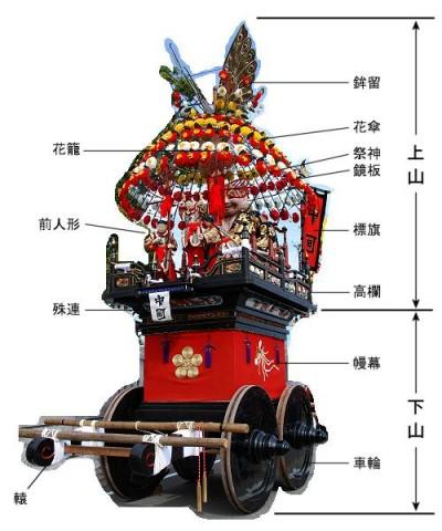 祇園祭,日程,宵山